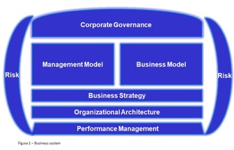 Integrating Strategy, Business Model and Business Processes